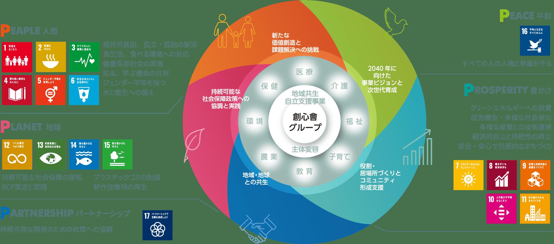 5つの「P」で考える創心會グループのSDGs